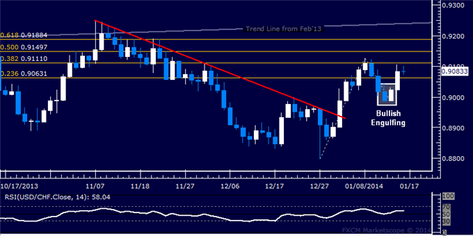dailyclassics_usd-chf_body_Picture_11.png, Forex: USD/CHF Technical Analysis  Trying to Build Above 0.91