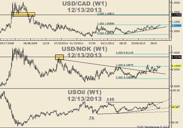 EURNZD_AUDNZD_USDCAD__Lots_of_Room_in_Historical_Ranges_body_Picture_1.png, EURNZD   AUDNZD   USDCAD - Lots of Room in Historical Ranges