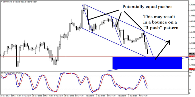 A_GBPCHF_Trend_Trade_with_3_Clear_Risk_Factors_body_GuestCommentary_KayeLee_December4A_4.png, A GBP/CHF Trend Trade with 3 Clear Risk Factors