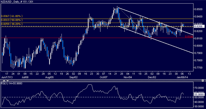 dailyclassics_nzd-usd_body_Picture_5.png, Forex: NZD/USD Technical Analysis  Resistance Now Above 0.83