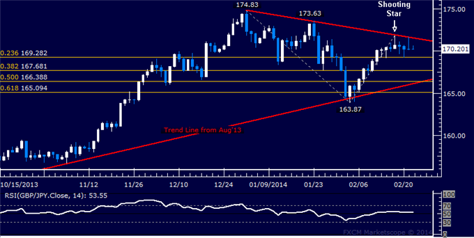 dailyclassics_gbp-jpy_body_Picture_11.png, Forex: GBP/JPY Technical Analysis  Looking for Direction Cues