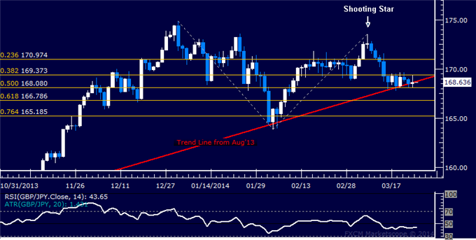 dailyclassics_gbp-jpy_body_Picture_11.png, Forex: GBP/JPY Technical Analysis  Sideways Trade Continues