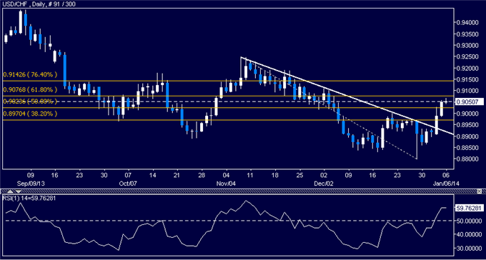 dailyclassics_usd-chf_body_Picture_8.png, Forex: USD/CHF Technical Analysis  Resistance Seen Below 0.91