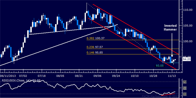 Forex_US_Dollar_Rally_Poised_to_Resume_SPX_500_at_Risk_of_Reversal_body_Picture_8.png, US Dollar Rally Poised to Resume, SPX 500 at Risk of Reversal