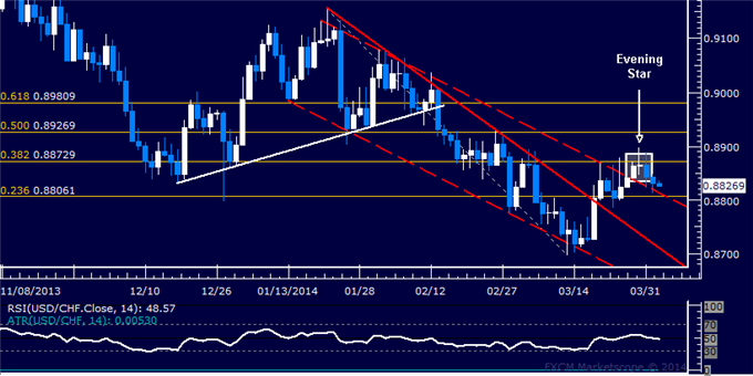 dailyclassics_usd-chf_body_Picture_11.png, Forex: USD/CHF Technical Analysis  Edging Along Channel Barrier