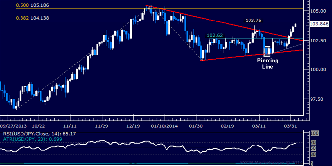 dailyclassics_usd-jpy_body_Picture_11.png, Forex: USD/JPY Technical Analysis  Booking Half of Long Position