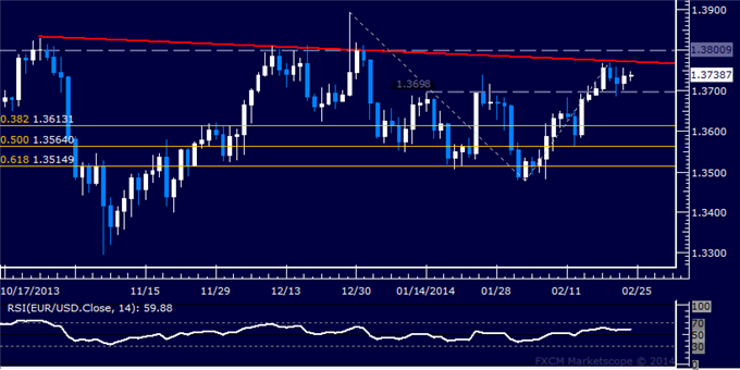 dailyclassics_eur-usd_body_Picture_12.png, Forex: EUR/USD Technical Analysis  Reversal Confirmation Pending