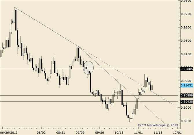eliottWaves_usd-chf_body_usdchf.png, USD/CHF Bouncing Along Top Side of Former Trendline