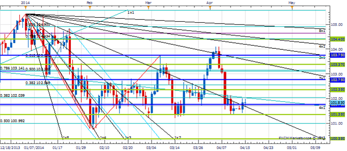PT_APR_15_body_Picture_1.png, Price amp; Time: Second Half of the Week Turn Window for the Yen