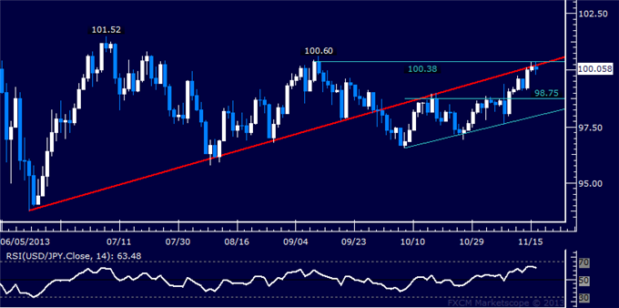 dailyclassics_usd-jpy_body_Picture_10.png, Forex: USD/JPY Technical Analysis  Trying to Expose 101.00