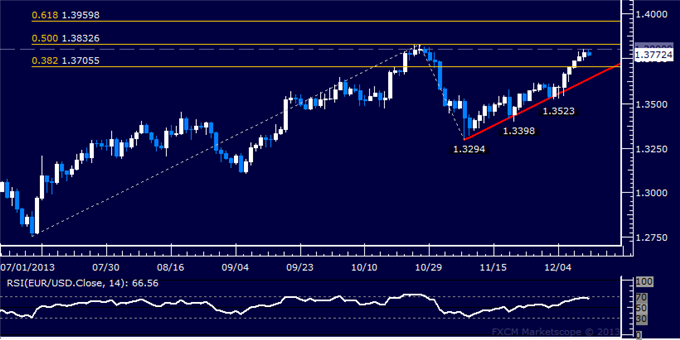 dailyclassics_eur-usd_body_Picture_12.png, EUR/USD Technical Analysis  Double Top Above 1.38?