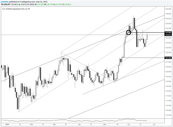 USD/JPY Trades into and Responds to Month Open Price Again