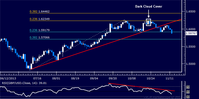 dailyclassics_gbp-usd_body_Picture_12.png, Forex: GBP/USD Technical Analysis  Sellers Probe Below 1.59
