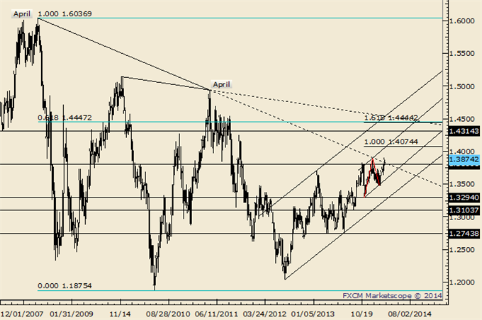 USDJPY_Runs_into_a_Wall_Look_for_a_Dip_body_Picture_7.png, USDJPY Runs into a Wall; Look for a Dip