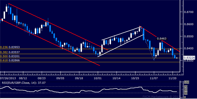 dailyclassics_eur-chf_body_Picture_11.png, Forex: EUR/GBP Technical Analysis  Sellers Set Sights on 0.83