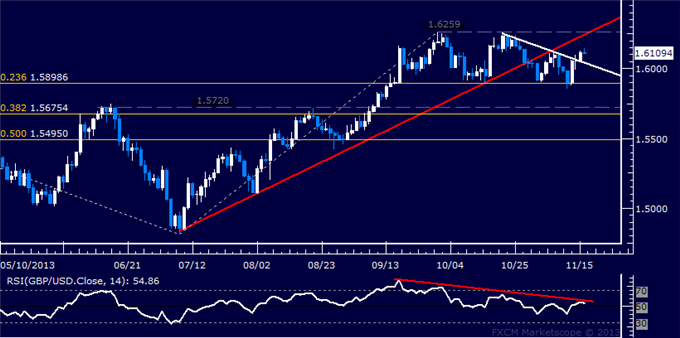 dailyclassics_gbp-usd_body_Picture_11.png, Forex: GBP/USD Technical Analysis  Double Top Back in Focus