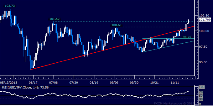 dailyclassics_usd-jpy_body_Picture_11.png, Forex: USD/JPY Technical Analysis  On Pace to Expose May Top