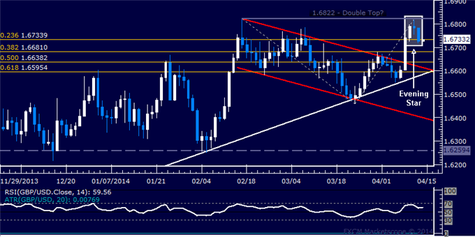 dailyclassics_gbp-usd_body_Picture_12.png, GBP/USD Technical Analysis  A Double Top in the Works?