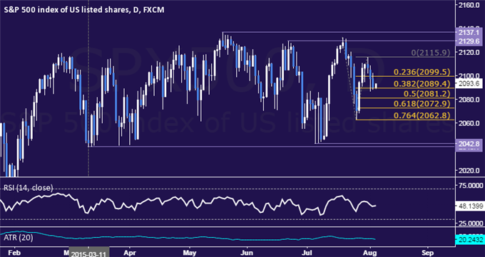 SPX 500 Technical Analysis: Selloff Extends for Third Day