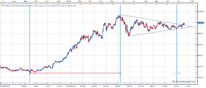 PT_NOV_14_body_Picture_1.png, Price amp; Time: USD/JPY Breaks 100 - What Now?