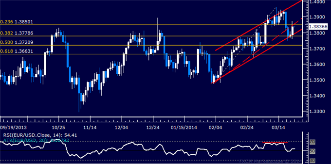 dailyclassics_eur-usd_body_Picture_12.png, Forex: EUR/USD Technical Analysis  Breakdown Confirmation Pending