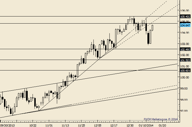 eliottWaves_usd-jpy_1_body_Picture_6.png, USD/JPY 104.80 Still May Impede Gains