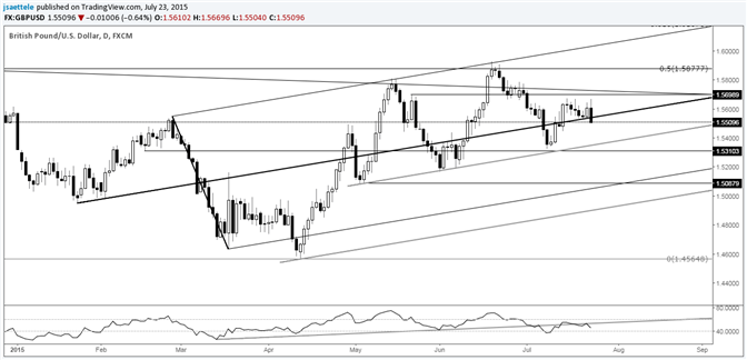 GBP/USD Reverses Sharply Before Well-Defined 1.5700