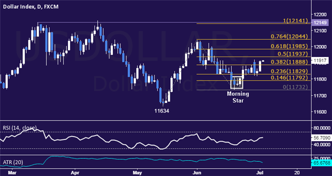 US Dollar Technical Analysis: Weekly High Back in Play