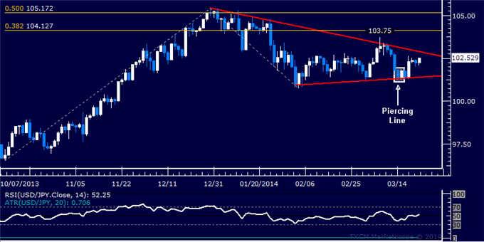 dailyclassics_usd-jpy_body_Picture_11.png, Forex: USD/JPY Technical Analysis  Triangle Confirmation Pending