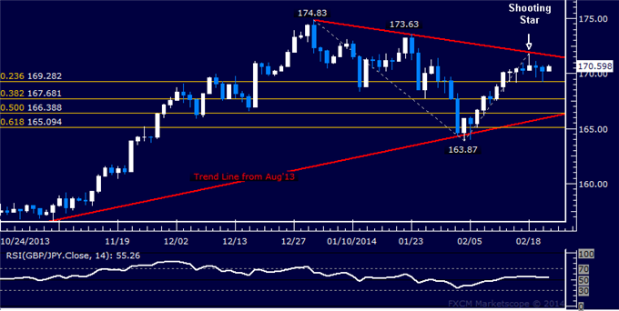 dailyclassics_gbp-jpy_body_Picture_11.png, Forex: GBP/JPY Technical Analysis  Reversal Confirmation Pending