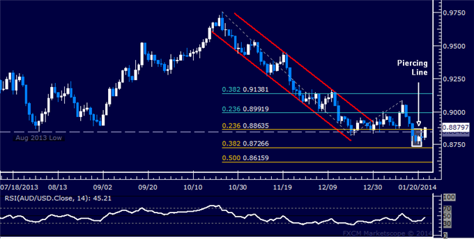 dailyclassics_aud-usd_body_Picture_9.png, Forex: AUD/USD Technical Analysis  Attempting to Expose 0.89
