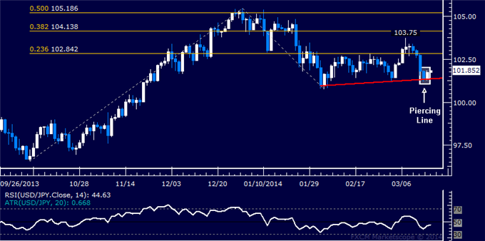 dailyclassics_usd-jpy_body_Picture_11.png, Forex: USD/JPY Technical Analysis  Chart Argues for Gains Ahead