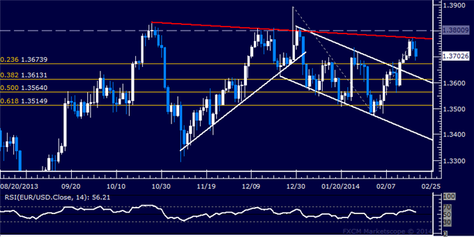 dailyclassics_eur-usd_body_Picture_12.png, Forex: EUR/USD Technical Analysis  Waiting to Enter Short Again