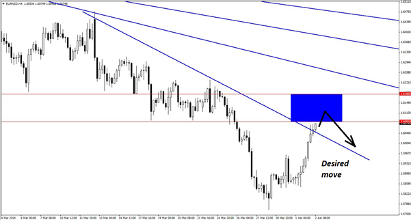EURNZD-Trade-Thats-All-About-Momentum_body_Picture_2.png, EUR/NZD Trade Thats All About Momentum