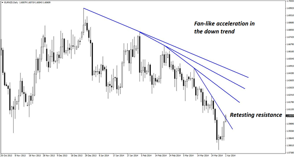 EURNZD-Trade-Thats-All-About-Momentum_body_Picture_3.png, EUR/NZD Trade Thats All About Momentum
