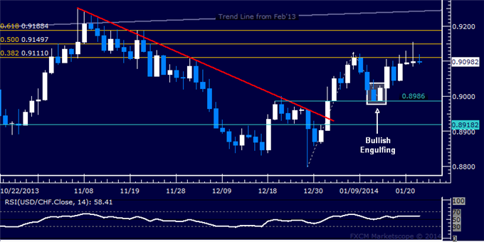 dailyclassics_usd-chf_body_Picture_6.png, Forex: USD/CHF Technical Analysis  Rally Cut Off Below 0.91
