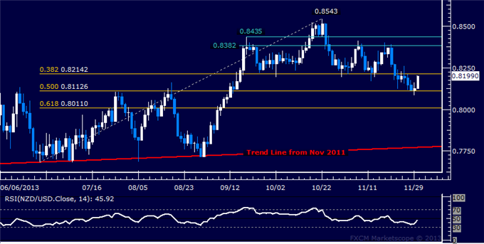 dailyclassics_nzd-usd_body_Picture_11.png, Forex: NZD/USD Technical Analysis  Support Holds Above 0.81