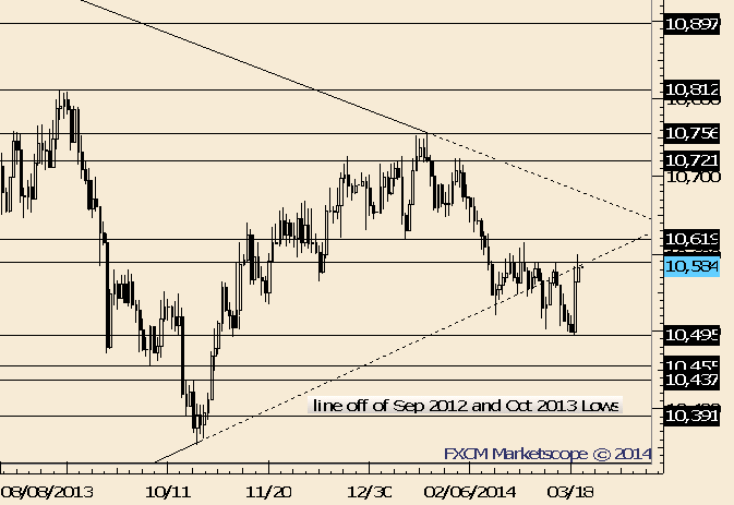 eliottWaves_us_dollar_index_body_Picture_1.png, USDOLLAR Trades Through Early Month High; Dip and a Rip?