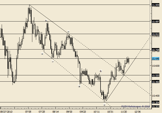 eliottWaves_us_dollar_index_body_Picture_1.png, USDOLLAR Tests Monday Low and Pops; Near Term Sideways Complete?