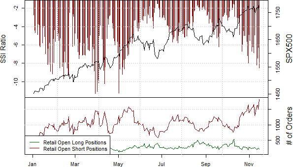ssi_SPX500_body_Picture_18.png, It Seems Needlessly Dangerous to Sell Samp;P 500 Here
