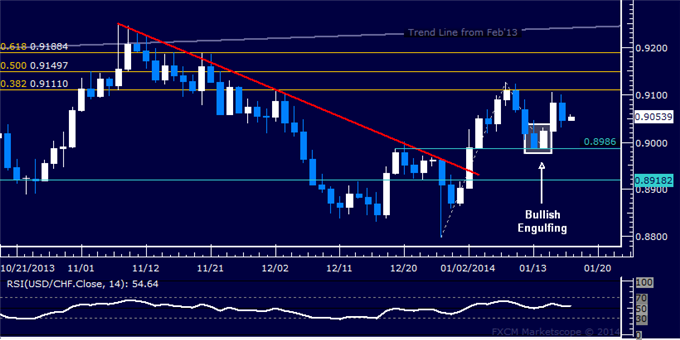 dailyclassics_usd-chf_body_Picture_11.png, Forex: USD/CHF Technical Analysis  Flirting with 0.91 Figure