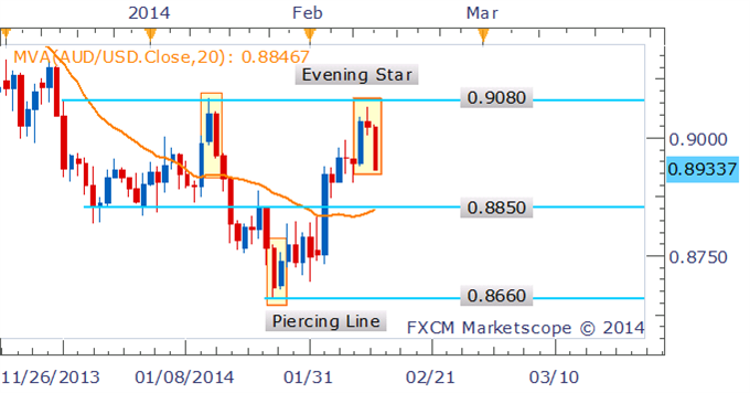 Forex_Strategy_AUDUSD_Short_Pending_On_Evening_Star_Confirmation_body_Picture_1.png, Forex Strategy: AUD/USD Short Pending On Evening Star Confirmation