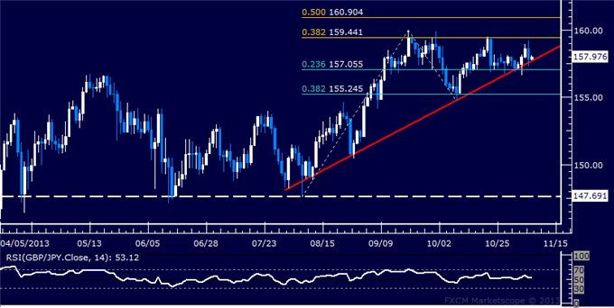 dailyclassics_gbp-jpy_body_Picture_12.png, Forex: GBP/JPY Technical Analysis  Familiar Trend Line Tested