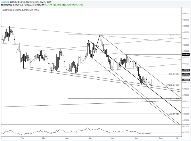 AUD/USD Responds Well to Slope and Fibonacci Combination