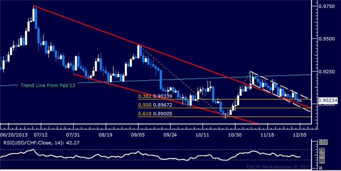 dailyclassics_usd-chf_body_Picture_12.png, Forex: USD/CHF Technical Analysis  Drifting Along Wedge Top