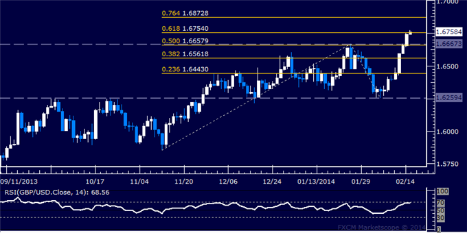 dailyclassics_gbp-usd_body_Picture_12.png, Forex: GBP/USD Technical Analysis  Resistance Met Above 1.67
