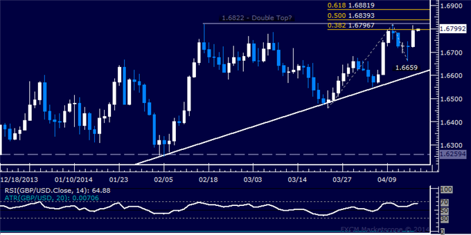 dailyclassics_gbp-usd_body_Picture_12.png, GBP/USD Technical Analysis  Waiting for Topping Confirmation