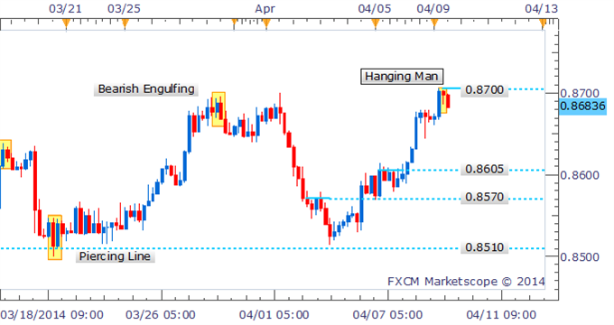 NZDUSD-Hanging-Man-Warns-of-Correction-After-Probing-Above-0.8700_body_Picture_1.png, NZD/USD Hanging Man Warns of Correction After Probing Above 0.8700