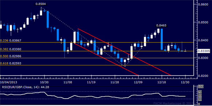 dailyclassics_eur-chf_body_Picture_11.png, Forex: EUR/GBP Technical Analysis  Sideways Trade Continues
