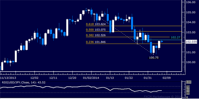 dailyclassics_usd-jpy_body_Picture_11.png, Forex: USD/JPY Technical Analysis  Probing Above 102.00 Anew
